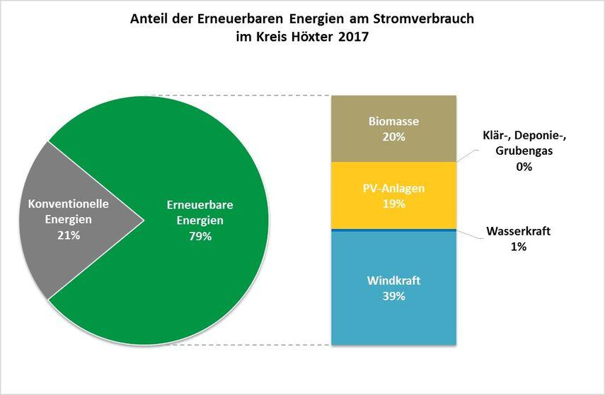 Anteil der Erneuerbarer Energie am Stromverbrauch im Kreis Höxter 2017