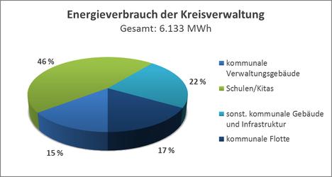 Energieverbrauch Kreisverwaltung