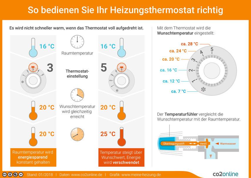 thermostat-bedienen-print