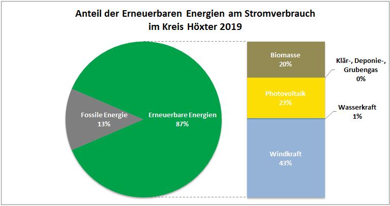 Anteil EE am Stromverbrauch 2019